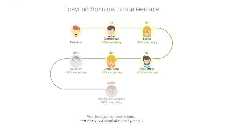 Программа лояльности Мегабонус