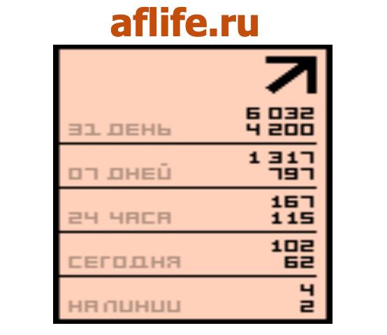 Статистика liveinternet за август