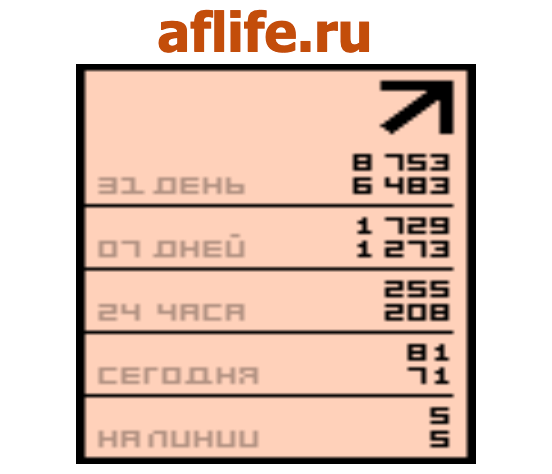 Статистика Liveinternet за сентябрь