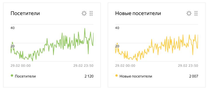 Статистика посещаемости за февраль 2020 яндекс дзен