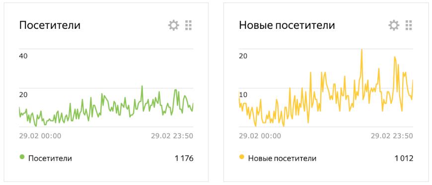 Посещаемость за февраль 2020 Яндекс