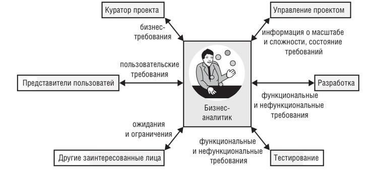Работа бизнес-аналитиком