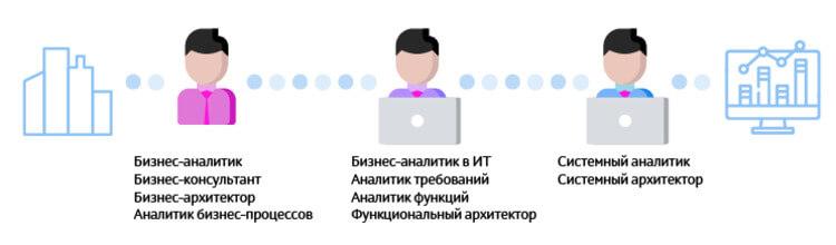 Карьера бизнес-аналитика