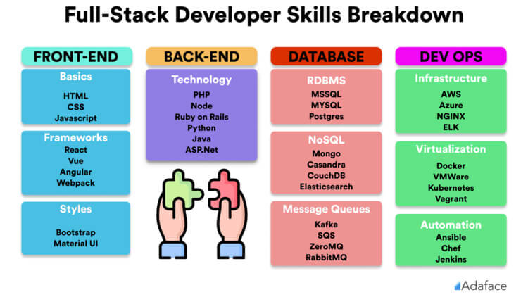 Знания Full-stack
