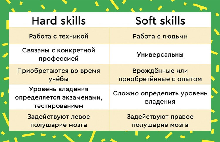 Твердые и гибкие навыки